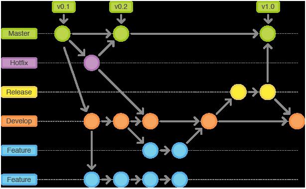 Git Flow 模型